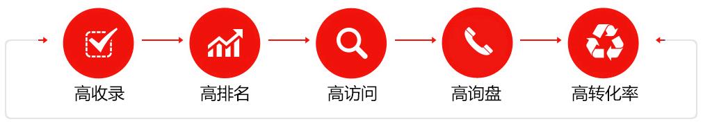 吉林网站优化.jpg